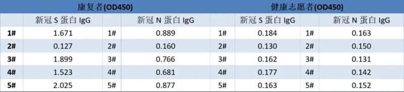 菲恩生物s蛋白产品数据